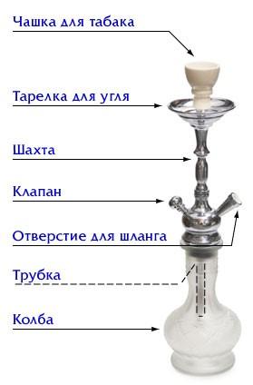 схема кальяна