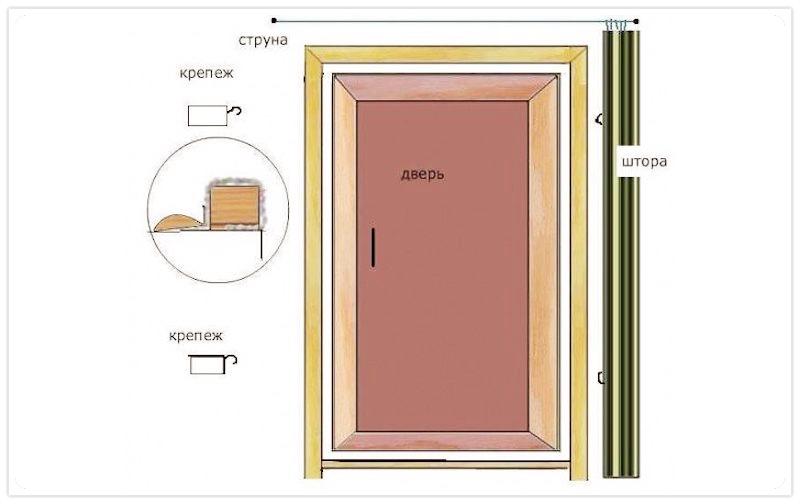 утепление двери шторой