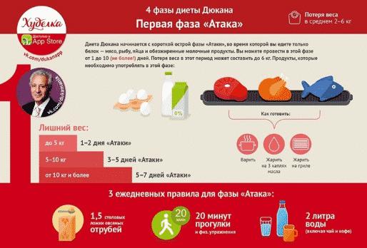 Этапы диеты Дюкана - полное описание