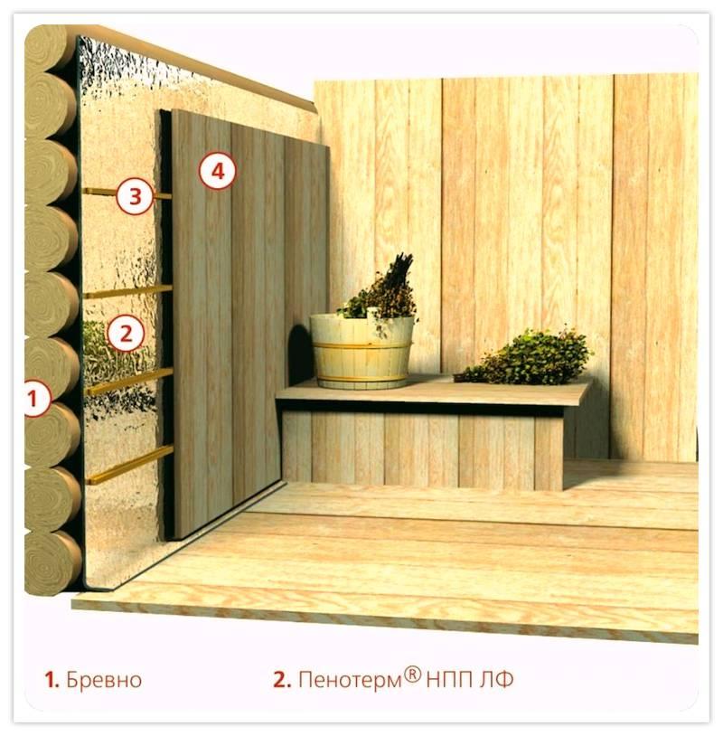 Tepelná izolácia stien kúpeľa v parnej miestnosti