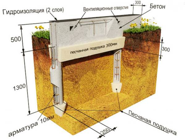 Фундамент на столбчатой основе