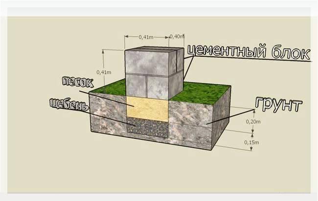 Заглублённый бетонный фундамент