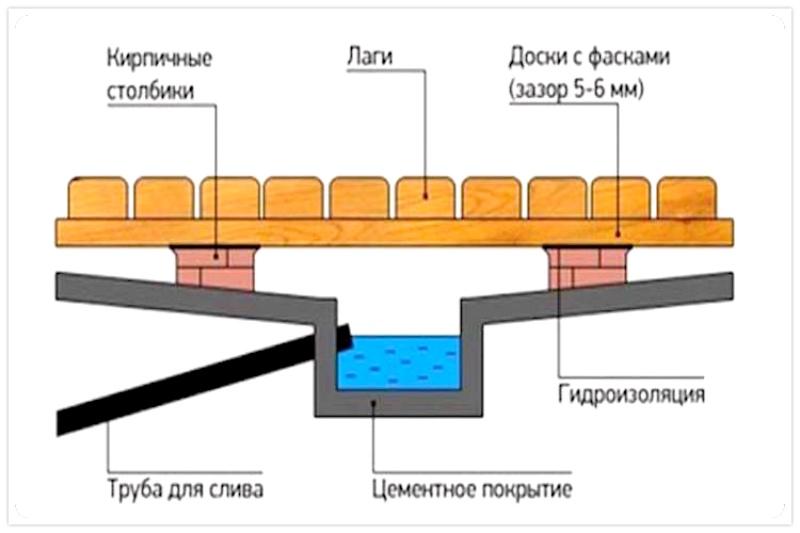 конструкция стандартного деревянного пола